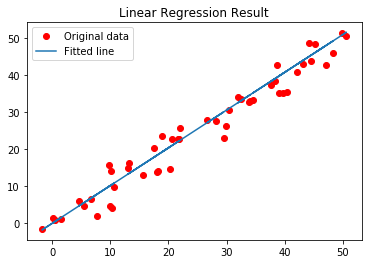linear regression result at Tensorflow